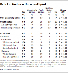 Belief in God or a Universal Spirit