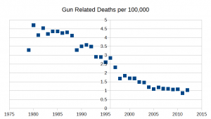 Gun related deaths per 100,000